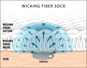 wicking socks